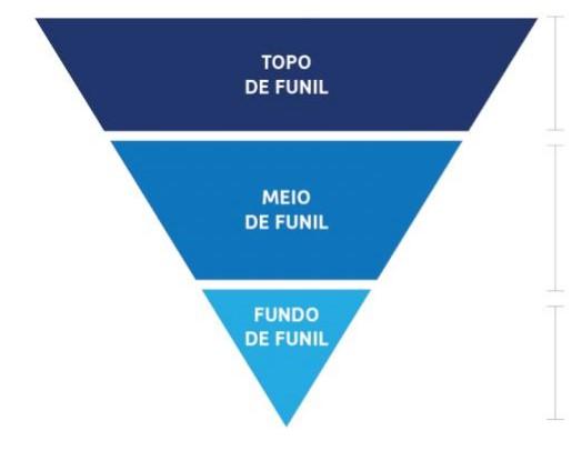 Estrutura de um Funil de Marketing